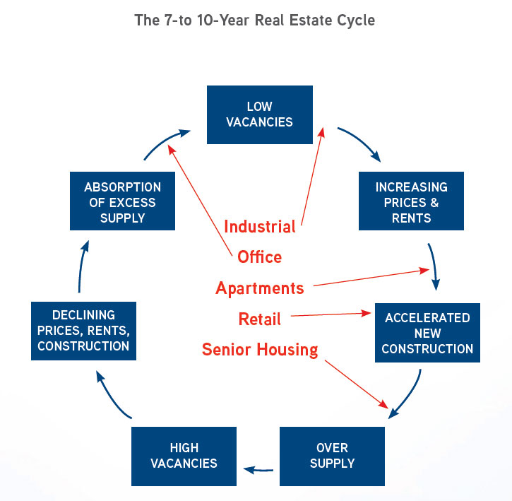 The 7-to 10-year Real Estate Cycle