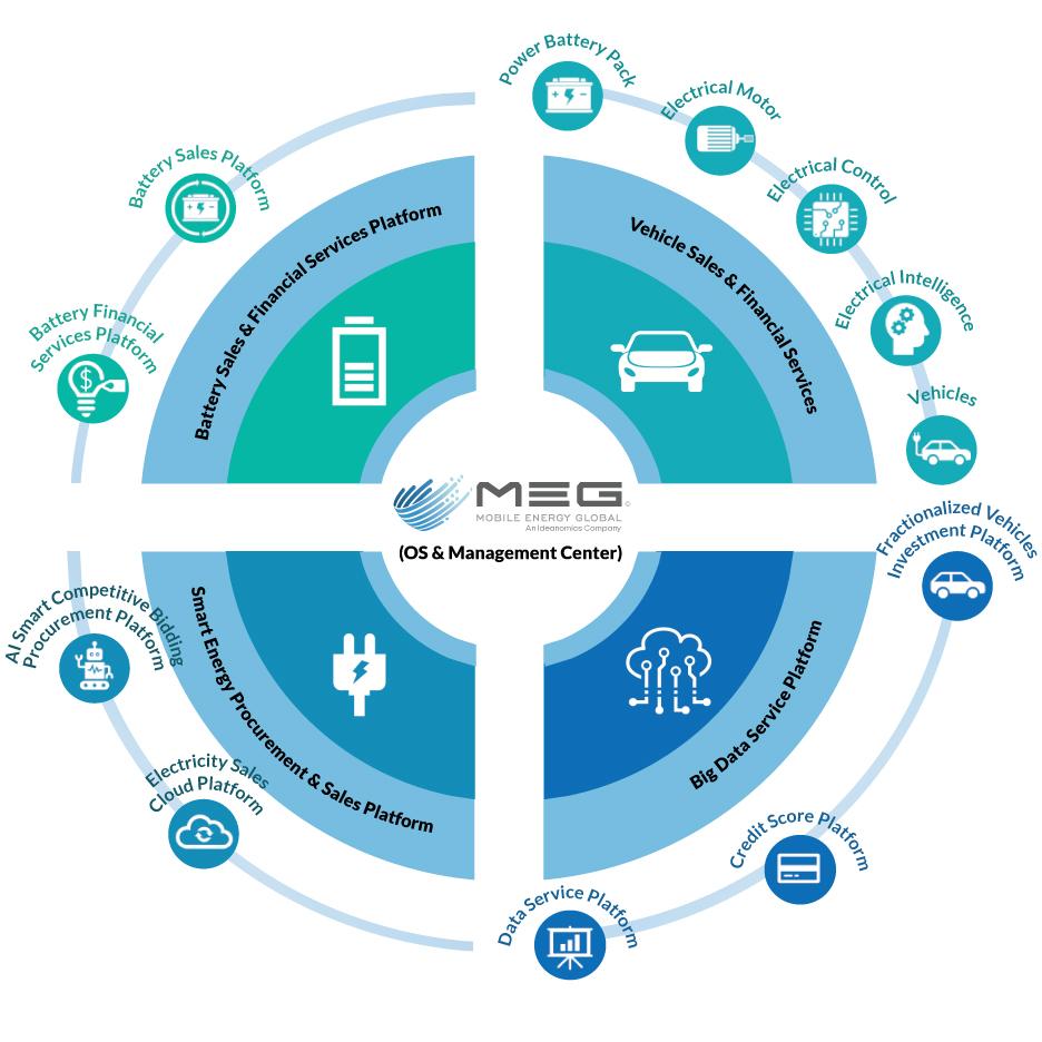 Mobile Energy Global, Ideanomics