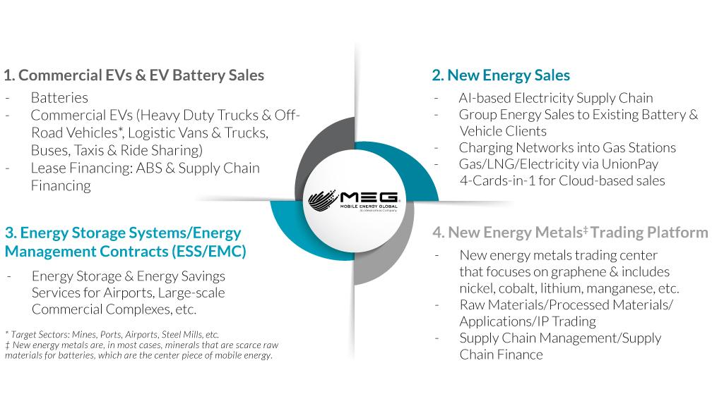 Mobile Energy Global