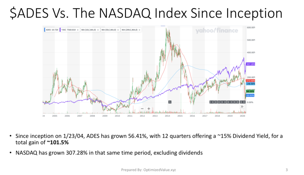 Advanced Emissions Systems Inc. ADES's Stock Performance Vs. The NASDAQ Since It Began Trading