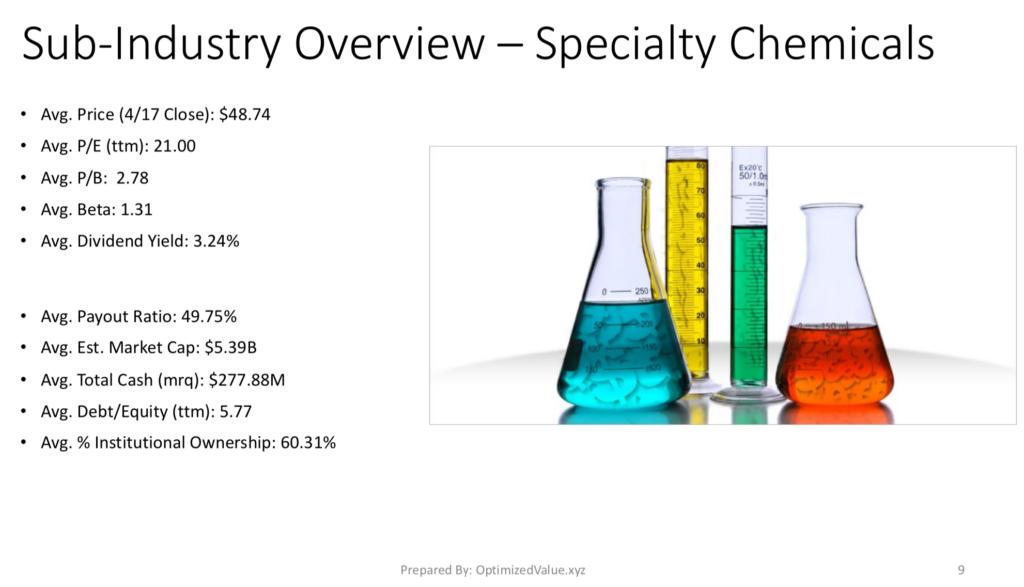 Specialty-Chemicals Sub-Industry Average Fundamental Metrics