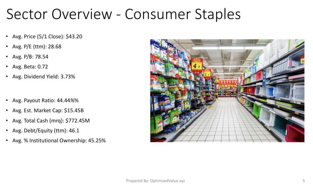 Consumer Staples Sector Average Stock Fundamentals