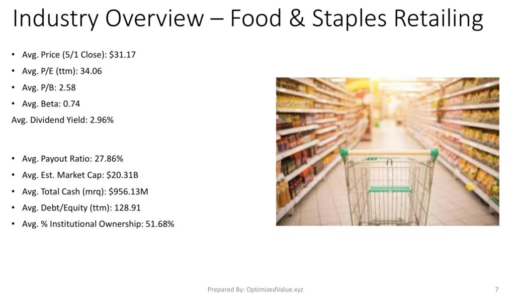 Food & Staples Retailing Industry Average Stock Fundamentals