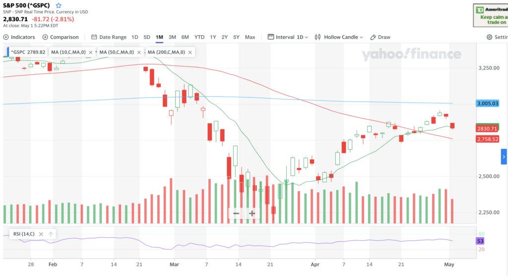 S&P 500 Chart For The Last Few Months