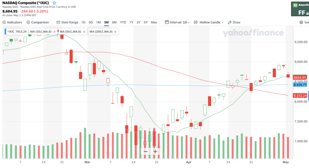 NASDAQ Chart For The Last Few Months