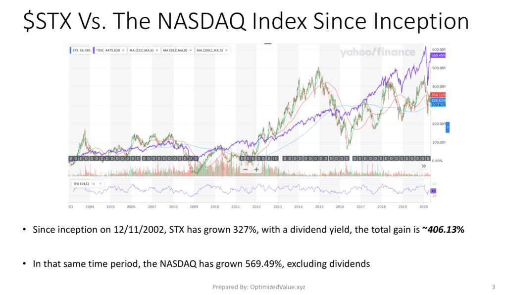 Seagate Technologies PLC, STX Stock Performance Vs. The NASDAQ Index