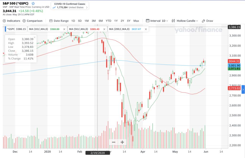 S&P 500 Chart - 1 Year - 5/31/20