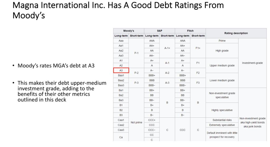 Magna International $MGA Stock's Debt Rating From Moody's Is A3 - Upper-Medium Grade Debt