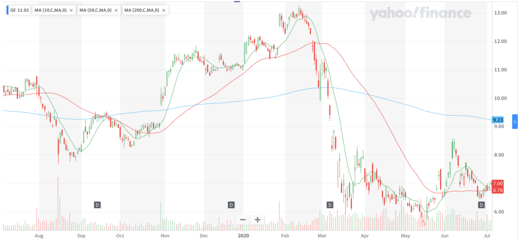 General Electric $GE Stock Chart For The Last Year