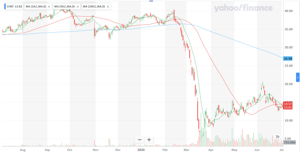 Chef's Warehouse $CHEF Stock Performance For The Last Year