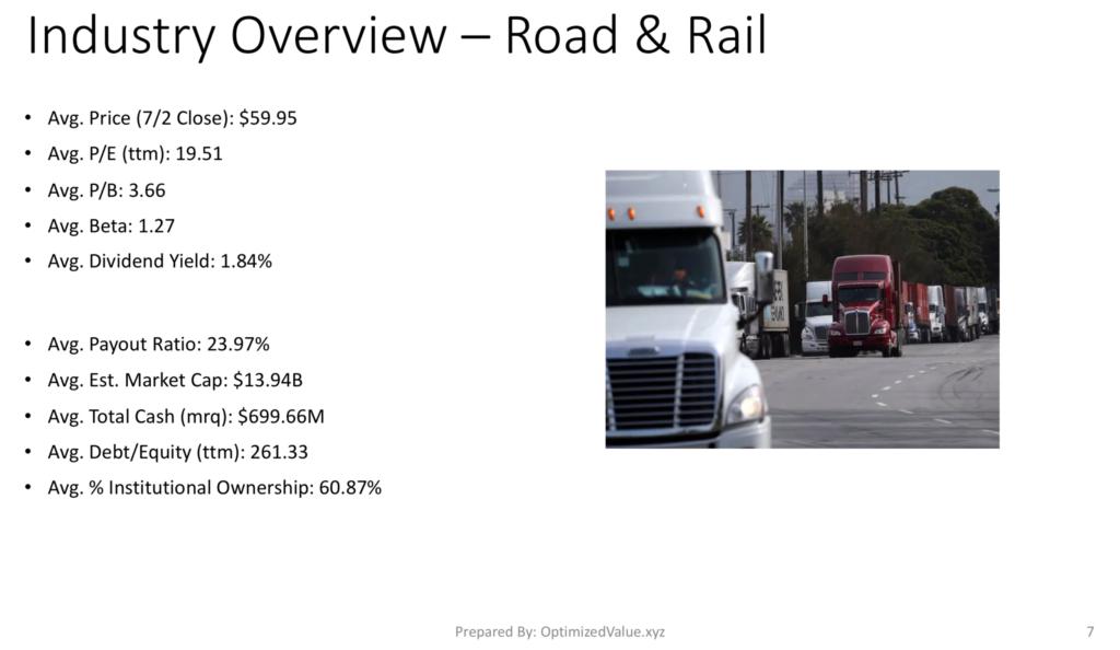 Road & Rail Industry Average Fundamentals