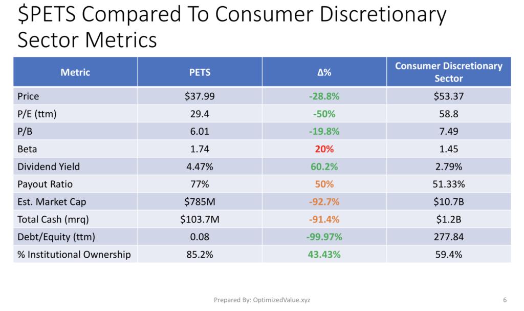 PetMed Express Inc. PETS Stock Fundamentals Vs. The Consumer Discretionary Sector Average Fundamentals