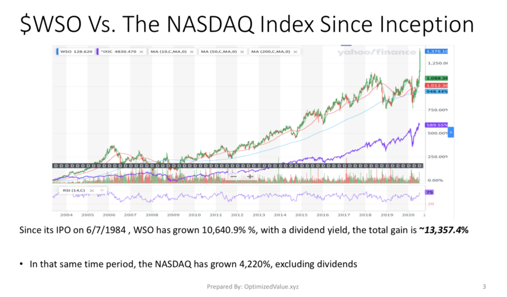 Watsco, Inc. WSO Stock Has Dramatically Outperformed The NASDAQ Since It IPO'd