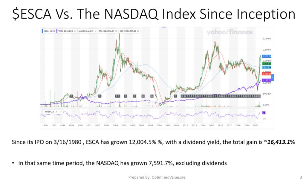 Escalade Inc. ESCA Stock Has Dramatically Outperformed The NASDAQ Index Since Its IPO