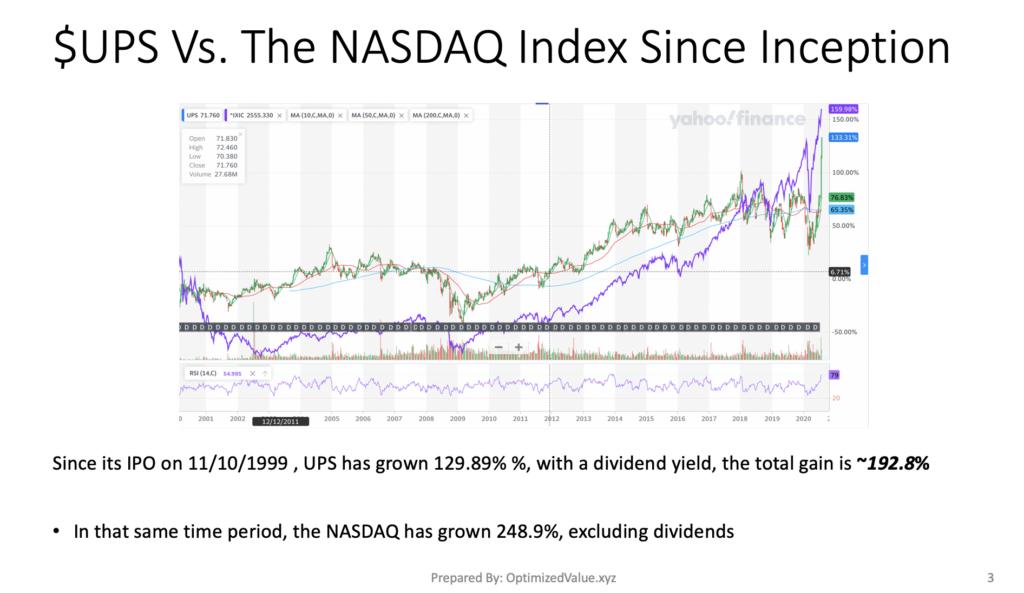 United Parcel Service, Inc. $UPS Stock Performance Vs. The NASDAQ Index Since Its IPO