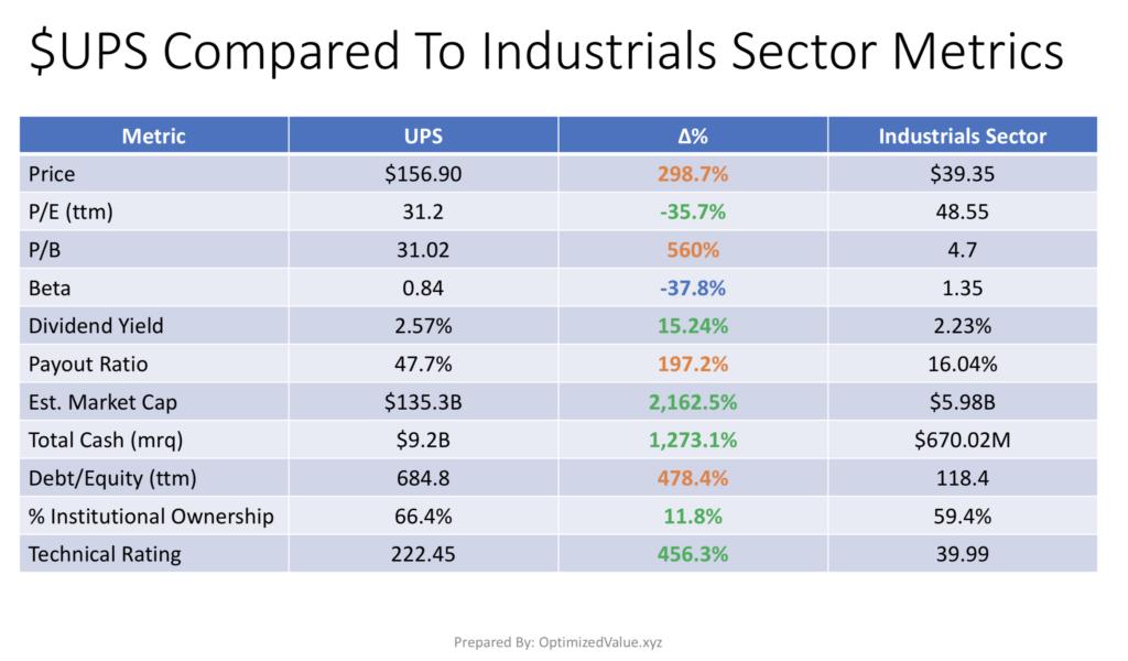 United Parcel Service, Inc. UPS Stock Vs. The Industrials Sector Average Fundamentals