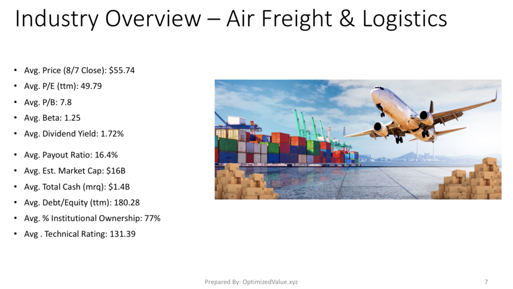 Air Freight & Logistics Industry Average Fundamentals