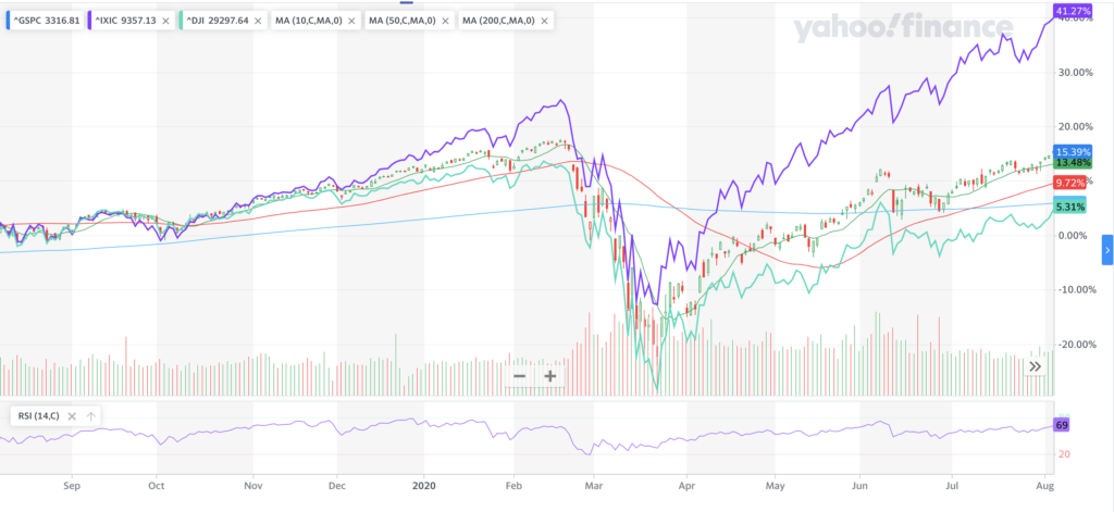 The S&P 500, NASDAQ & DJIA are all recovering at very different rates, fueled by cap size & company type