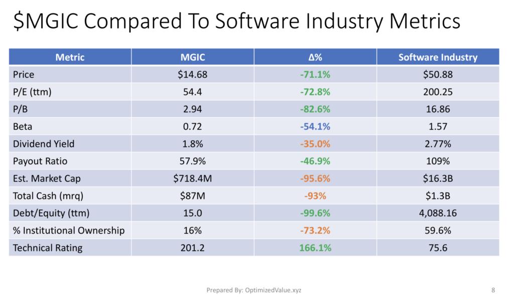 Magic Software Enterprises Ltd. $MGIC Stock  Vs. The Software Industry Average Stock Fundamentals