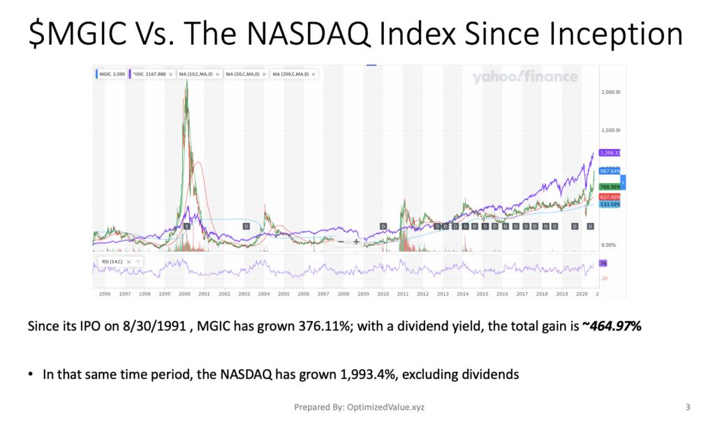 Magic Software Enterprises Ltd. $MGIC Stock Performance Vs. The NASDAQ Index Since Its IPO
