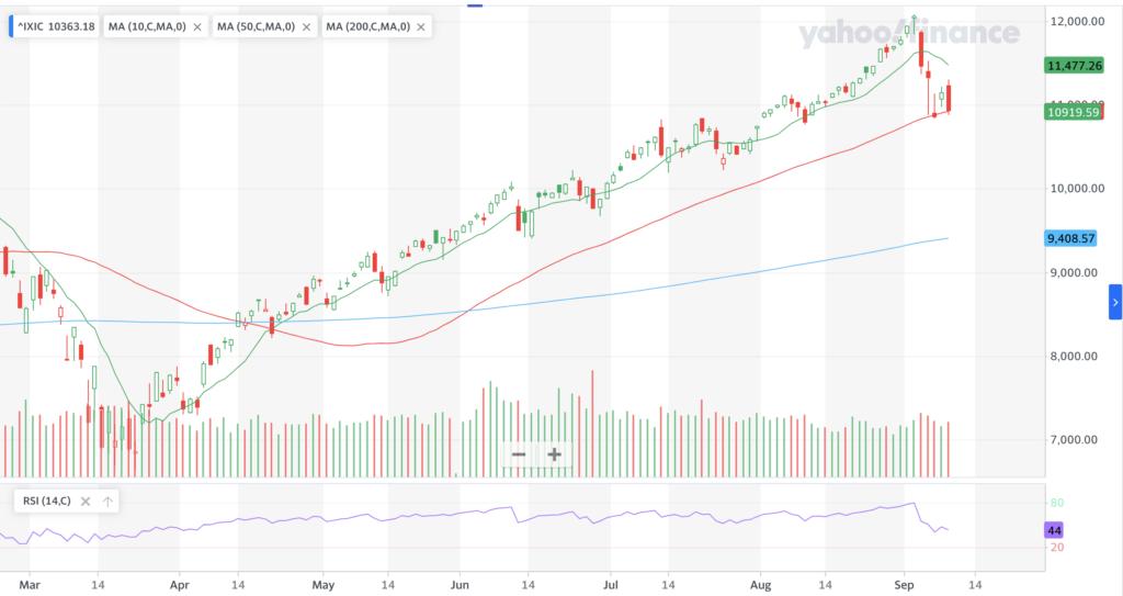 NASDAQ Level Intercepting Its 50 Day Moving-Average