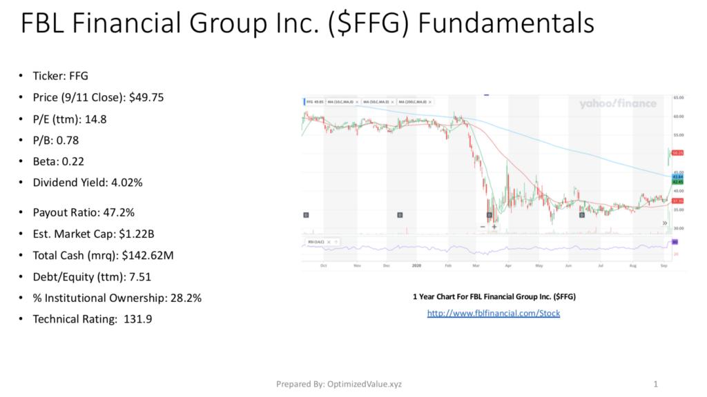 FBL Financial Group Inc. FFG's Stock Fundamentals Broken Down