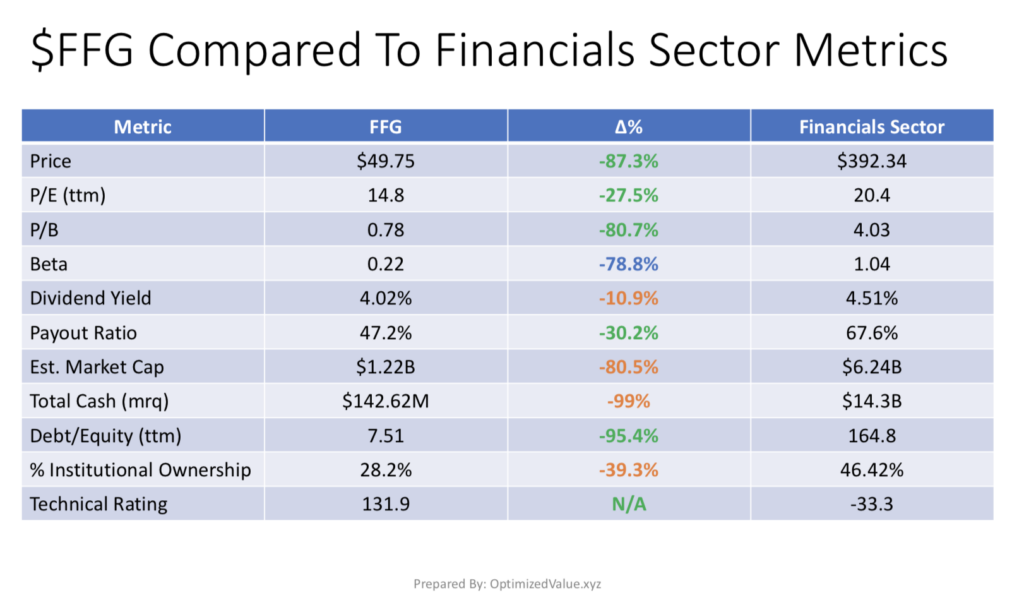 FBL Financial Group Inc. FFG's Stock Fundamentals Vs. The Financials Sector Averages