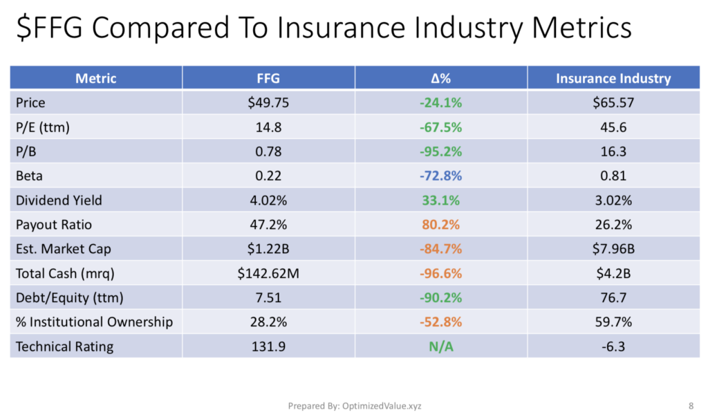 FBL Financial Group Inc. FFG's Stock Fundamentals Vs. The Insurance Industry Averages