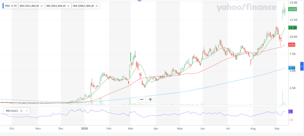 Trillium Therapeutics Inc. TRIL Stock Chart For Last Year