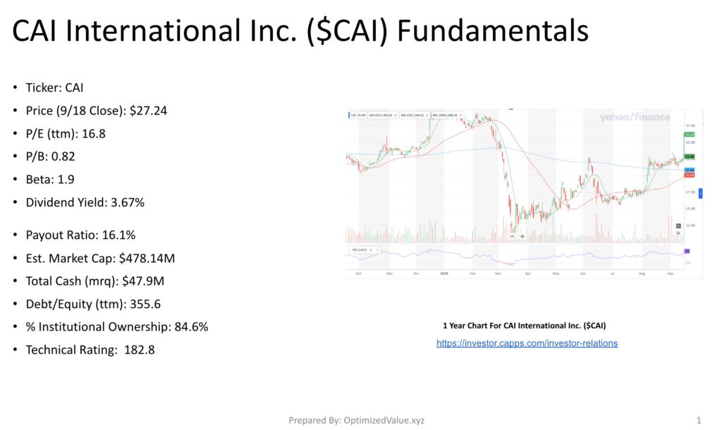 Breaking Down CAI International Inc. CAI's Stock Fundamentals