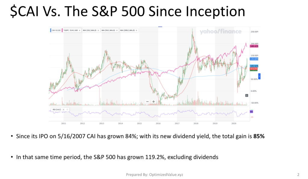 CAI International Inc. CAI Stock Performance Vs. The S&P 500 Index Since IPO