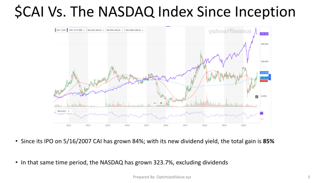 CAI International Inc. CAI Stock Performance Vs. The NASDAQ Index Since IPO