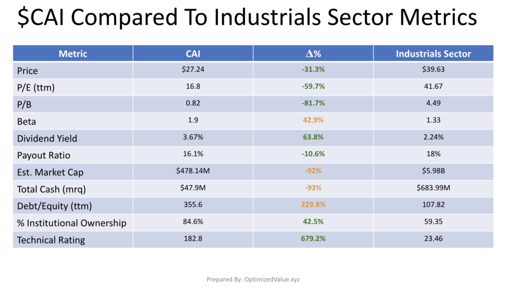 CAI International Inc. CAI's Stock Fundamentals Vs. The Industrials Sector Averages