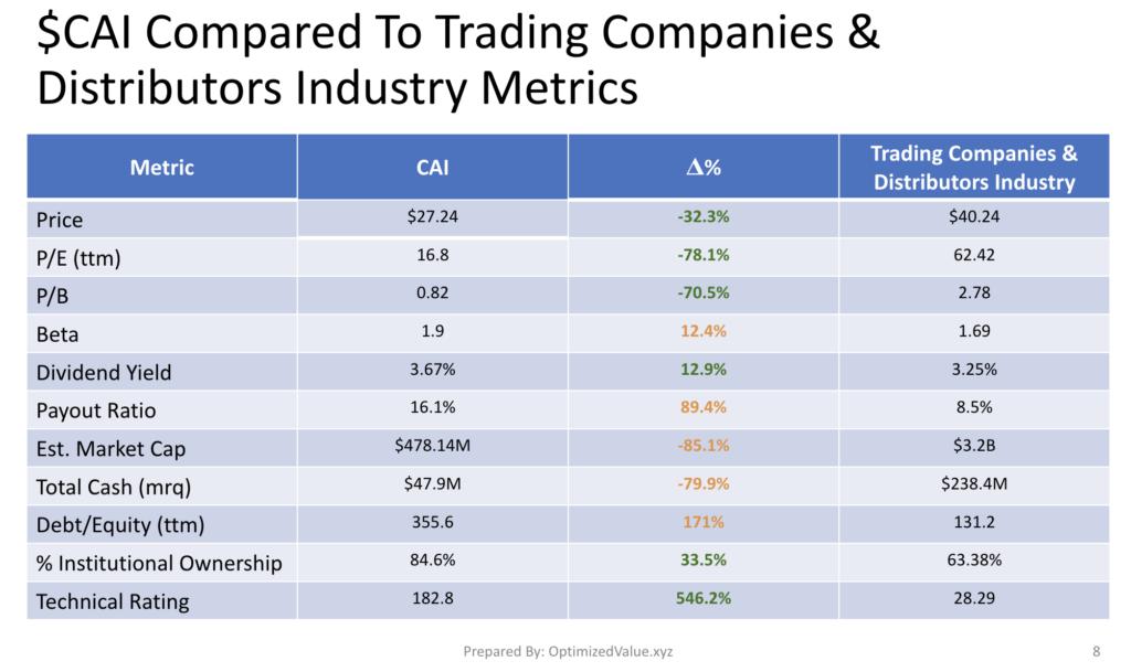 CAI International Inc Stock Fundamentals Vs. The Trading Companies & Distributors Industry Averages