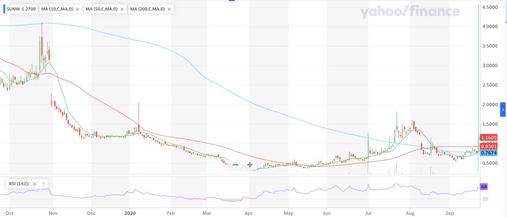 Sunworks, Inc. SUNW Stock Chart For The Past Year