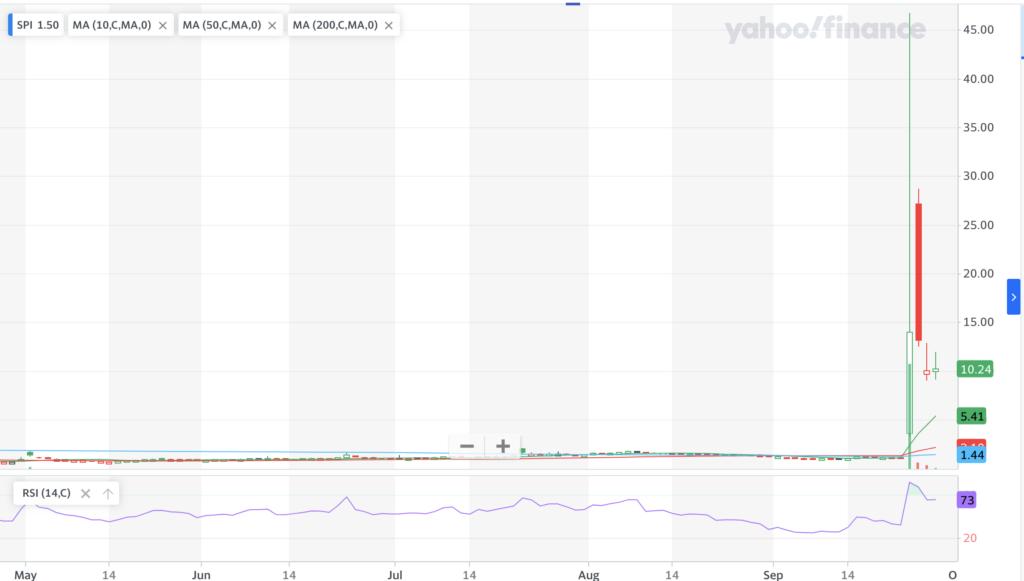 SPI Energy Co LTD SPI Stock Chart For Last Year