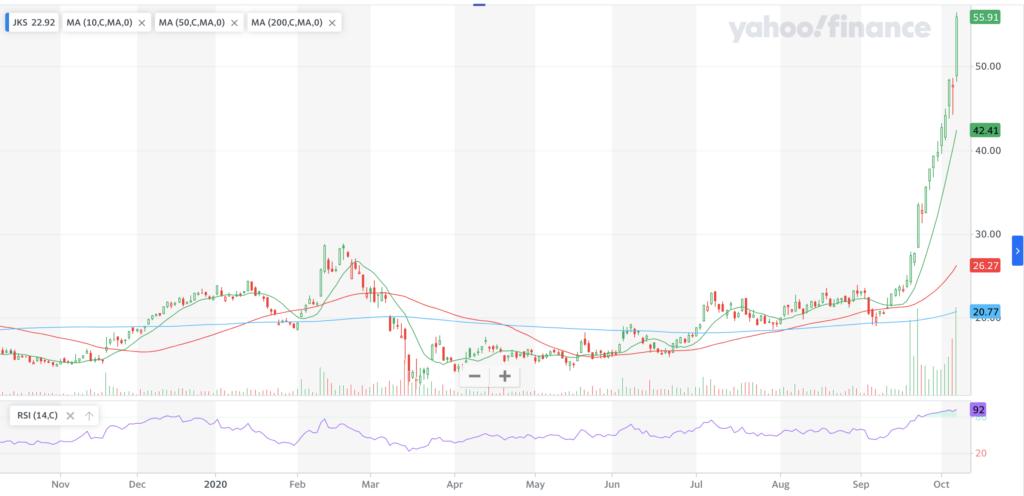 JinkoSolar Holding Co LTD JSK Stock Chart For The Last Year