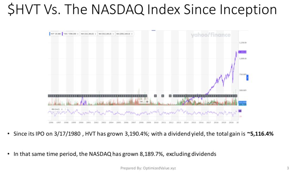 Haverty Furniture Companies, Inc. HVT Stock Performance Vs. NASDAQ Index Since IPO