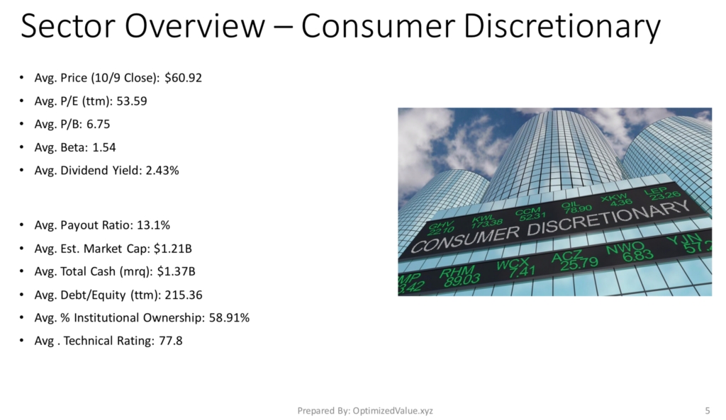 Consumer Discretionary Sector Average Fundamentals