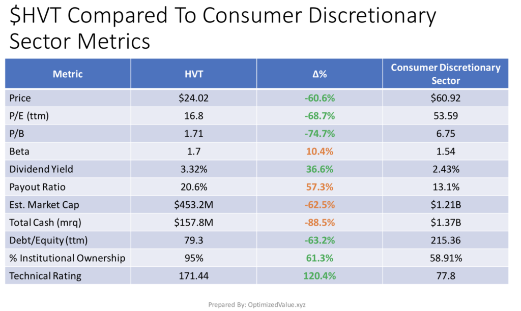 Haverty Furniture Companies, Inc. HVT Stock Fundamentals Vs. The Consumer Discretionary Sector Averages