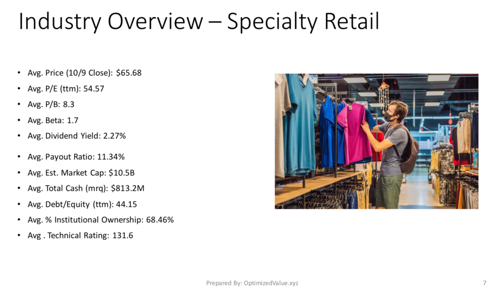 Specialty Retail Stock Industry Average Fundamentals
