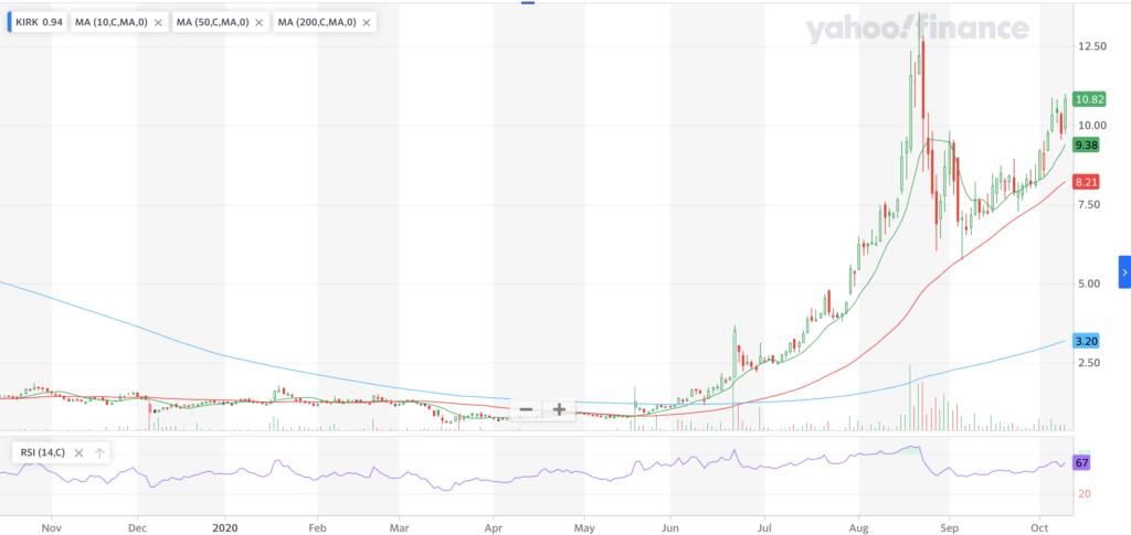 Kirkland's, Inc. KIRK Stock One Year Chart