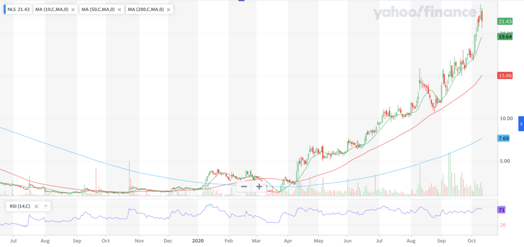 Nautilus, Inc. NLS Stock Chart For The Past Year