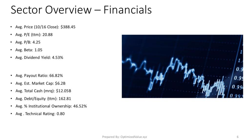 Financials Sector Average Fundamentals