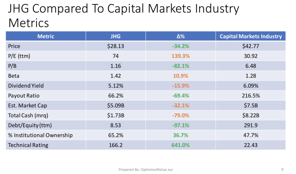 Janus Henderson Group PLC JHG's Stock Fundamentals Vs. The Capital Markets Industry Averages