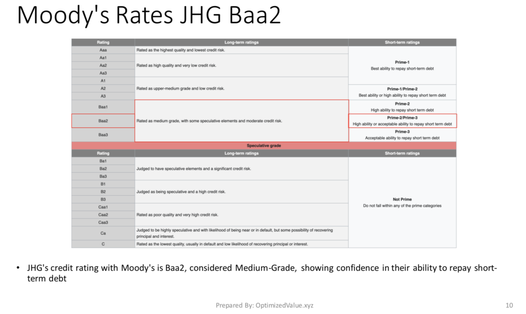 Janus Henderson Group PLC JHG's Credit Rating From Moody's Is Baa2, a Medium Grade rating