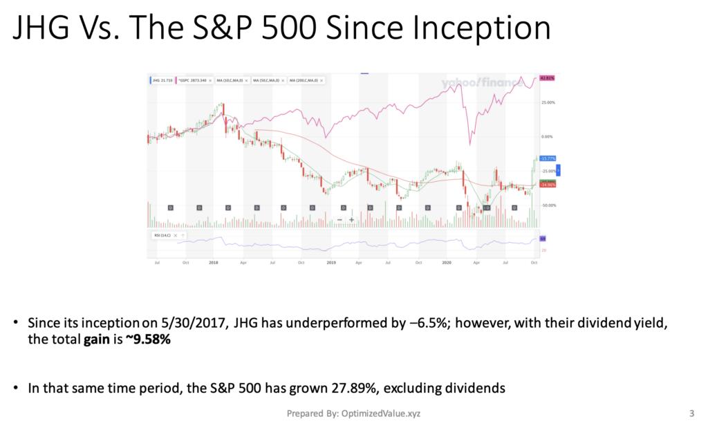 Janus Henderson Group PLC JHG's Stock Performance Vs. The S&P 500 Index Since Inception