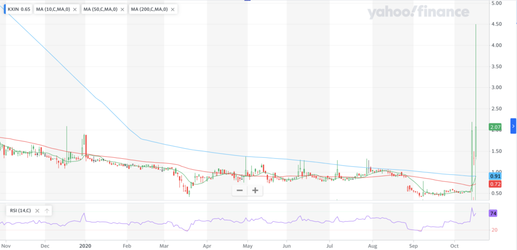 Kaixin Auto Holdings KXIN Stock Technical Performance For The Last Year
