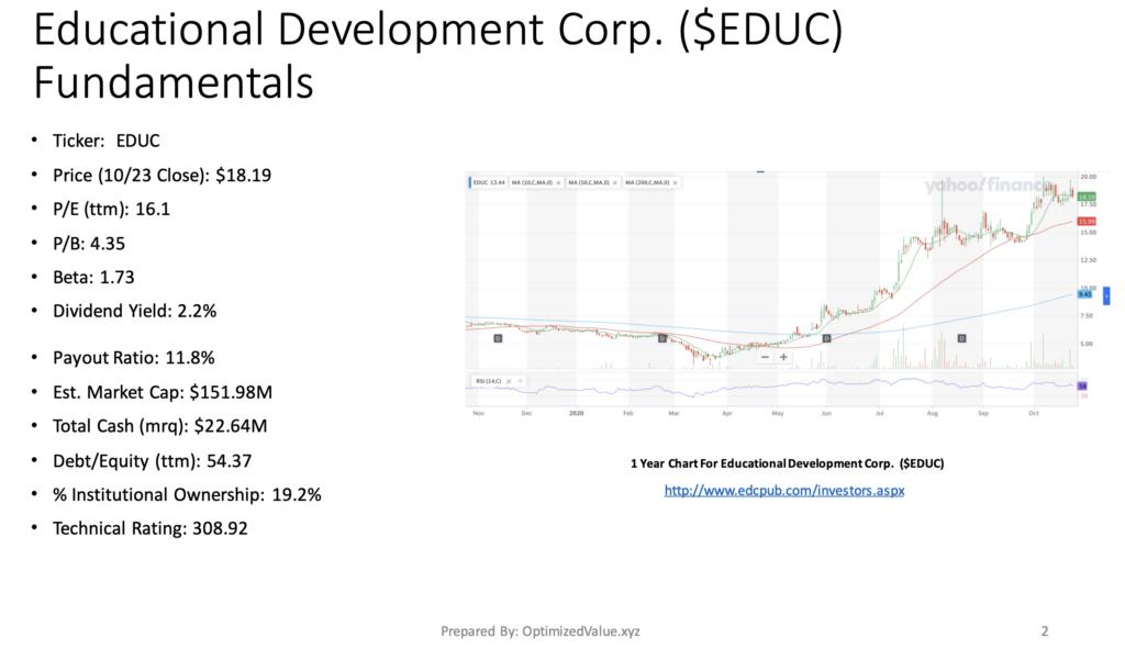 Educational Development Corp. EDUC Stock's Fundamentals Broken Down