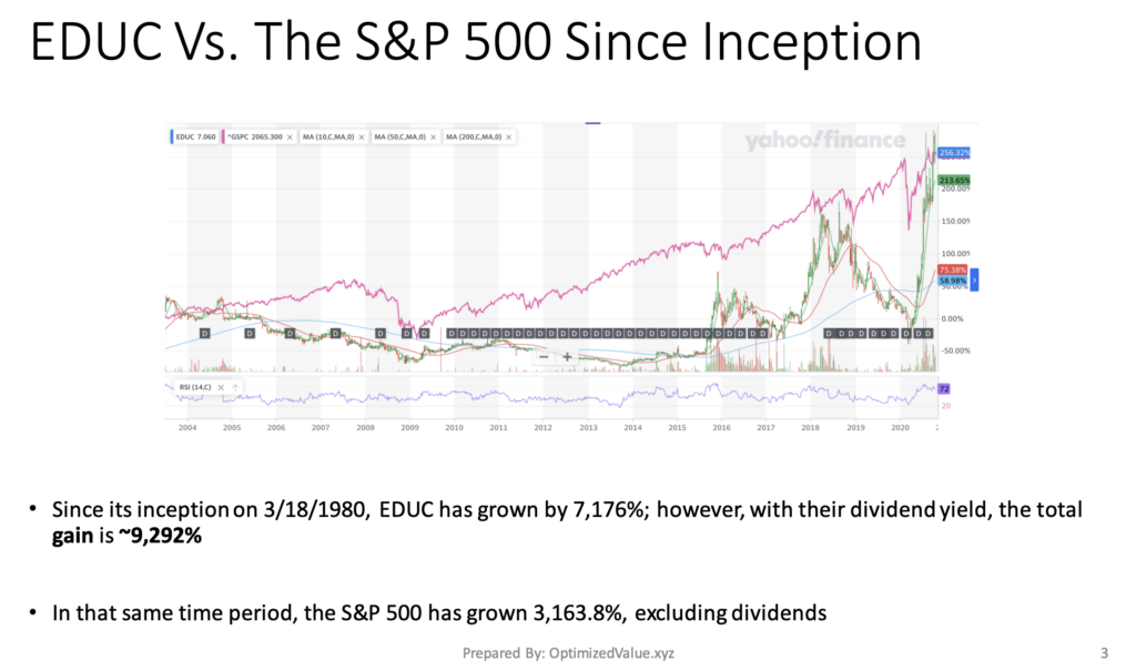 Educational Development Corp. EDUC Stock Has Outperformed the S&P 500 Since It IPO'd In 1980